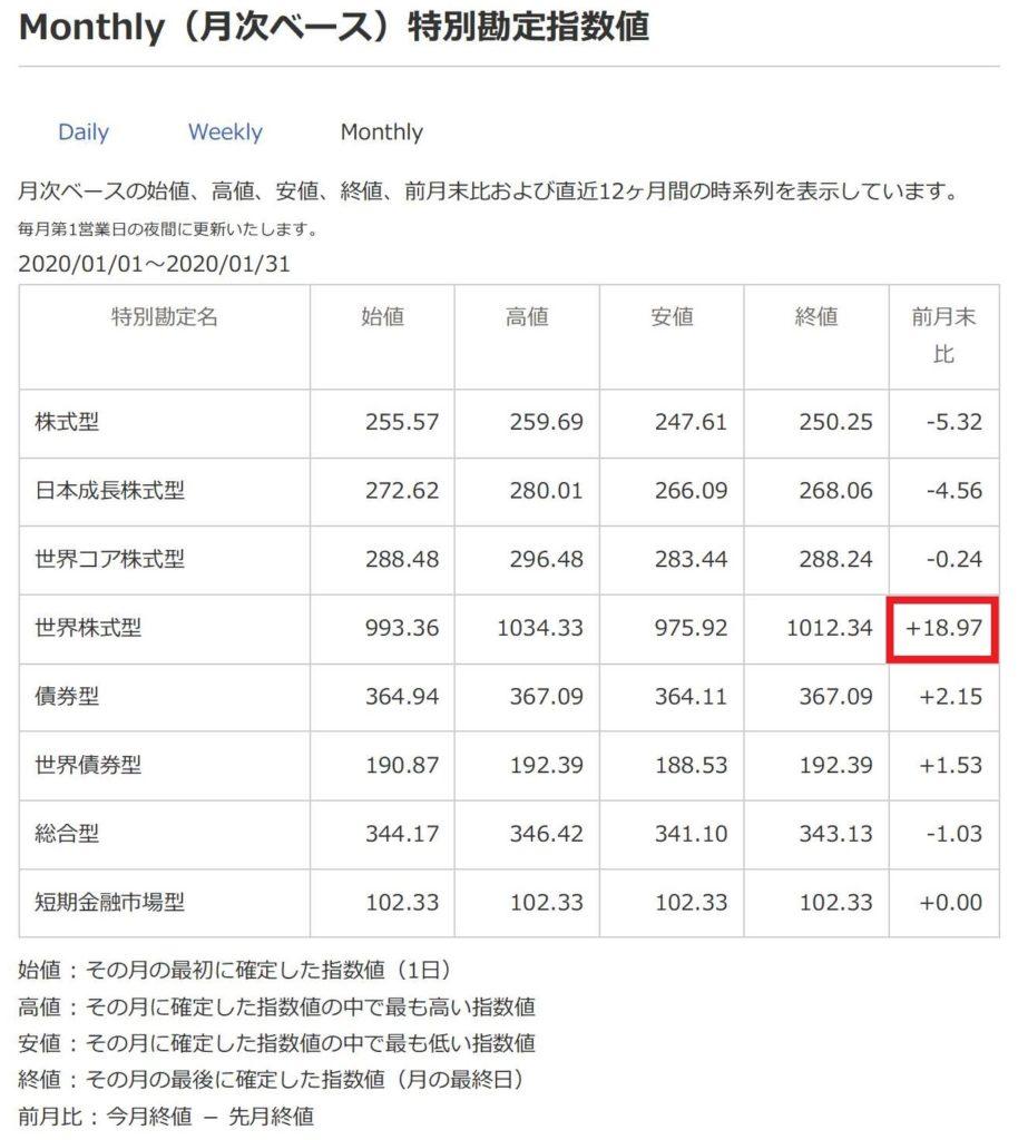 ソニー生命の特別勘定指数値について(月次ベース)