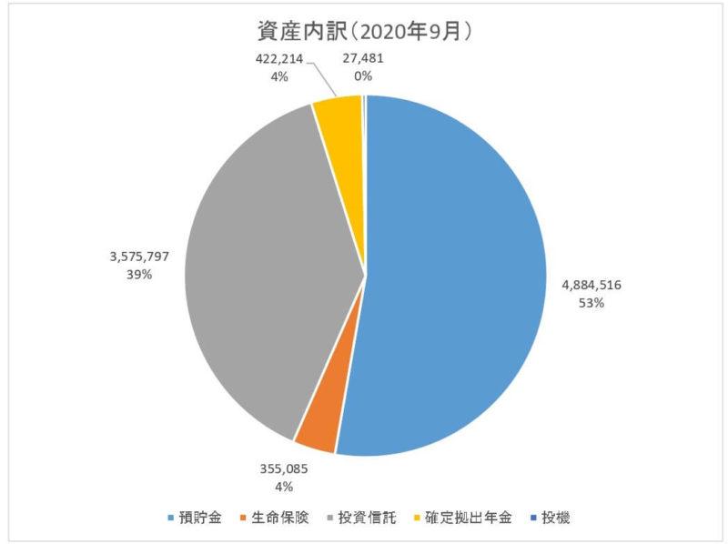 貯金簿資産内訳2020.09