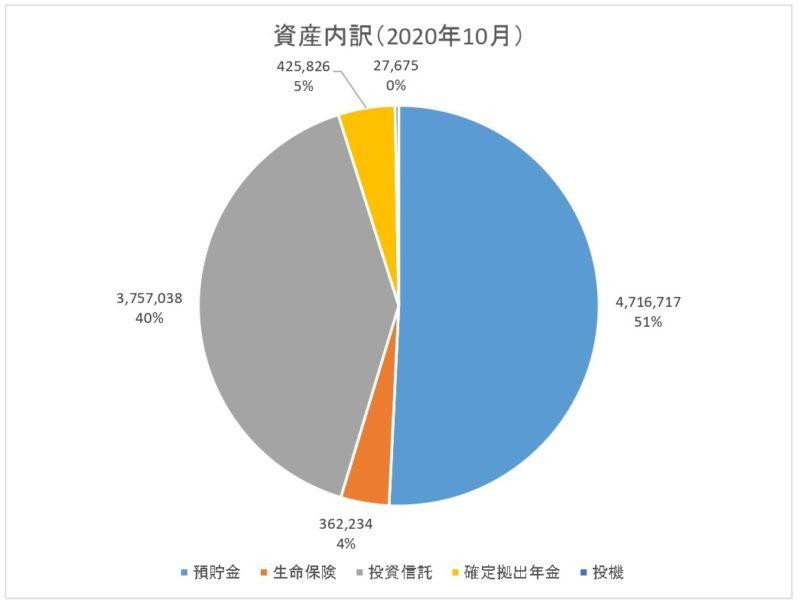 貯金簿内訳2020.10