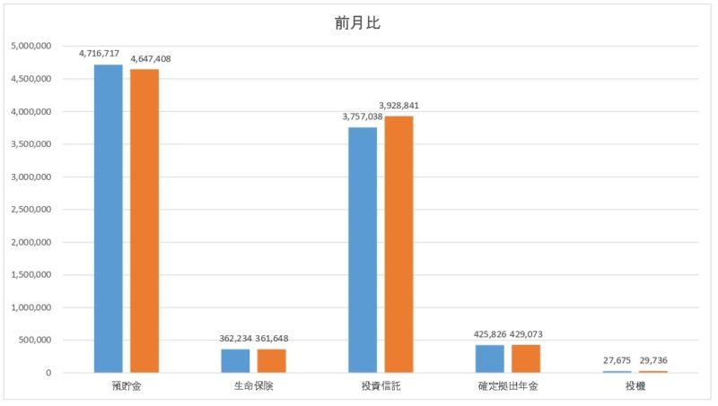 貯金簿の前月比