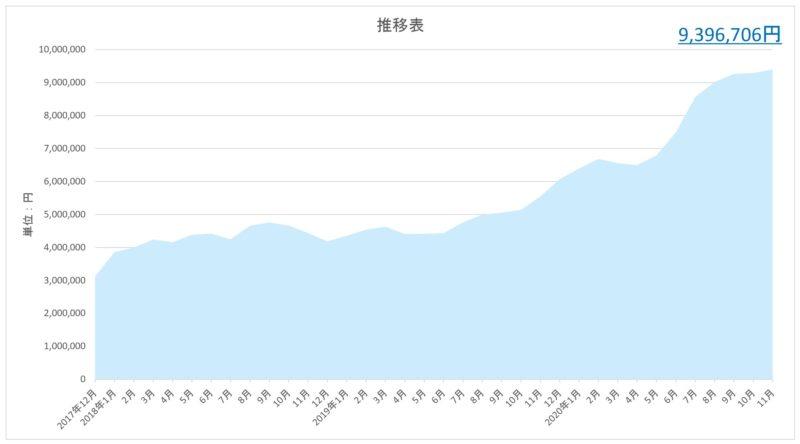 貯金簿の推移表